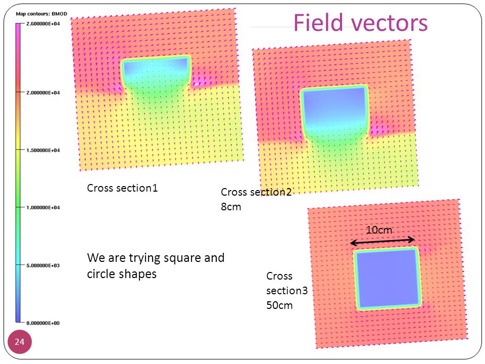 Field vectors We are trying square and circle shapes Cross section1