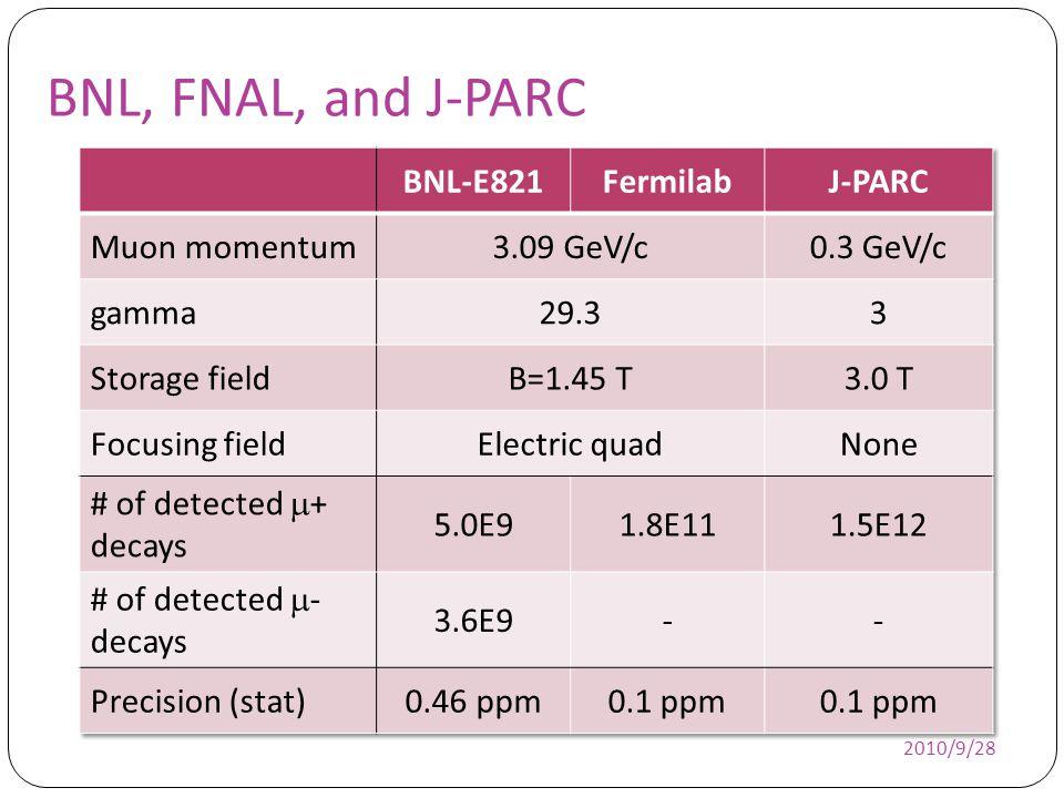 BNL, FNAL, and J-PARC BNL-E821 Fermilab J-PARC Muon momentum