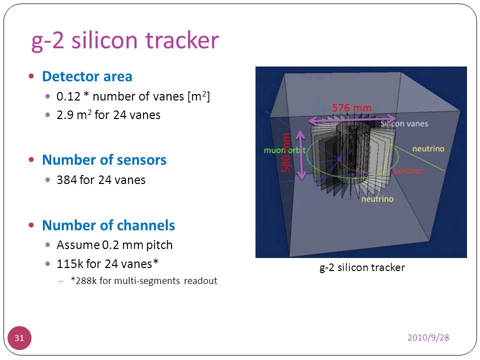 g-2 silicon tracker Detector area Number of sensors Number of channels