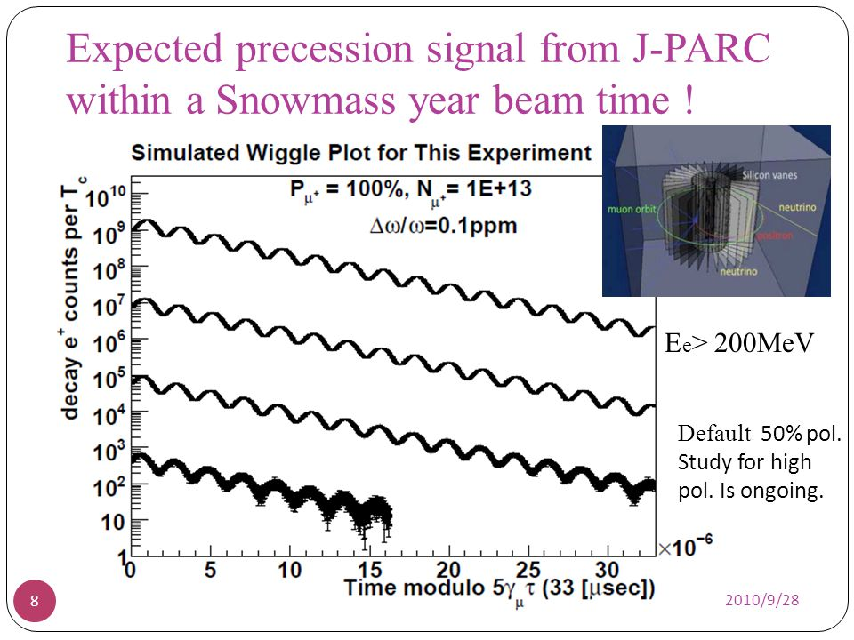 Expected precession signal from J-PARC within a Snowmass year beam time !