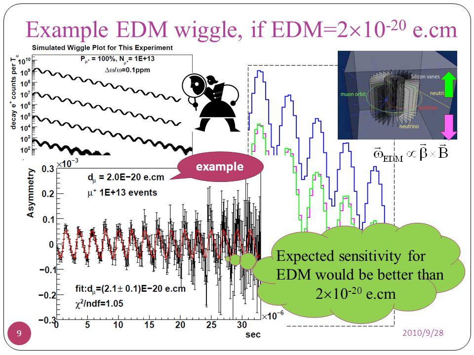 Example EDM wiggle, if EDM=210-20 e.cm