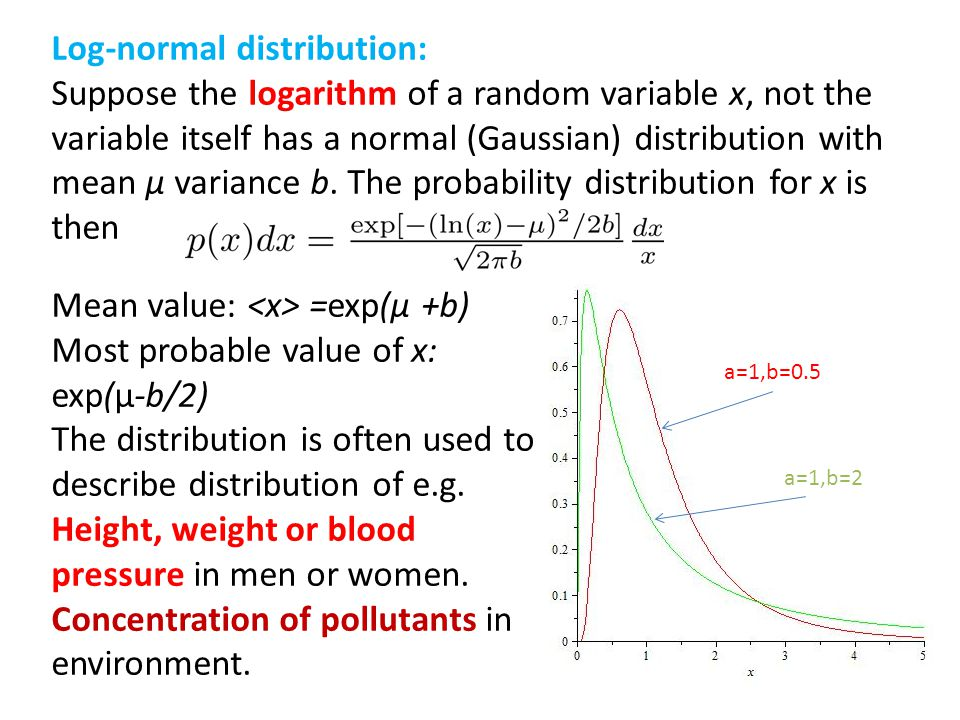 Log-normal distribution: