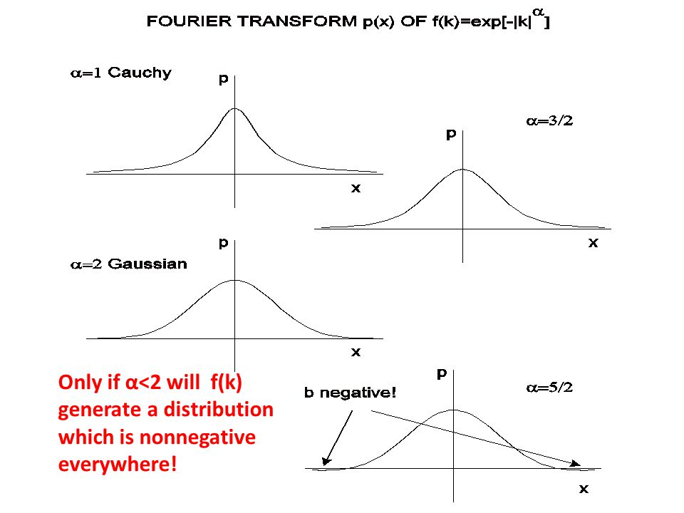 Only if α<2 will f(k) generate a distribution which is nonnegative everywhere!