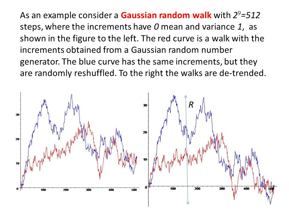 As an example consider a Gaussian random walk with 29=512