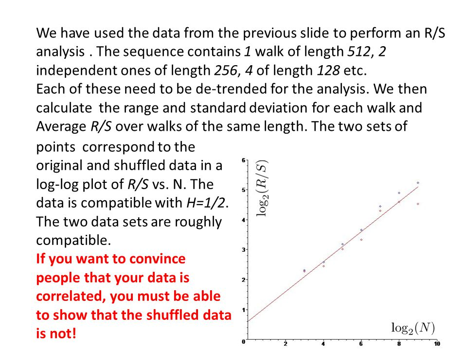 We have used the data from the previous slide to perform an R/S analysis . The sequence contains 1 walk of length 512, 2 independent ones of length 256, 4 of length 128 etc.