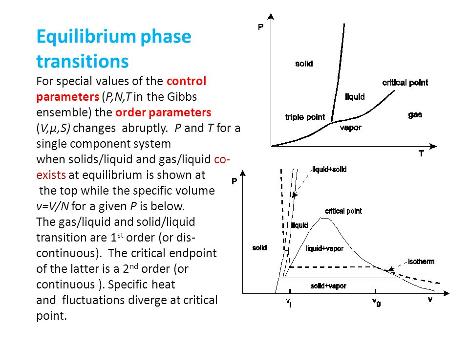 Equilibrium phase transitions