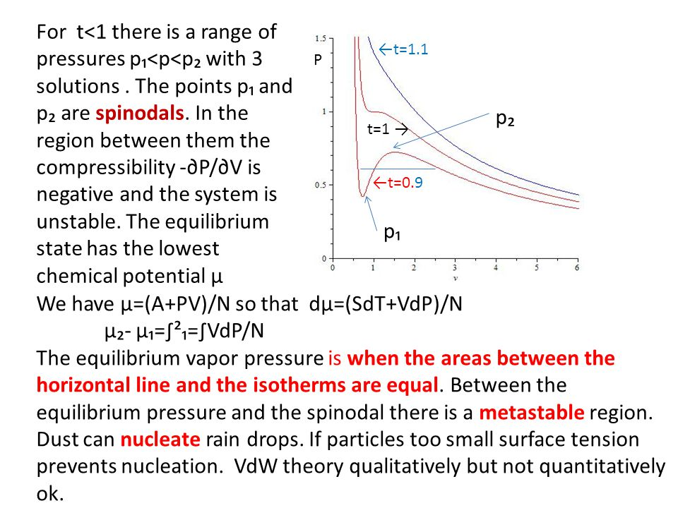 We have μ=(A+PV)/N so that dμ=(SdT+VdP)/N μ₂- μ₁=∫²₁=∫VdP/N