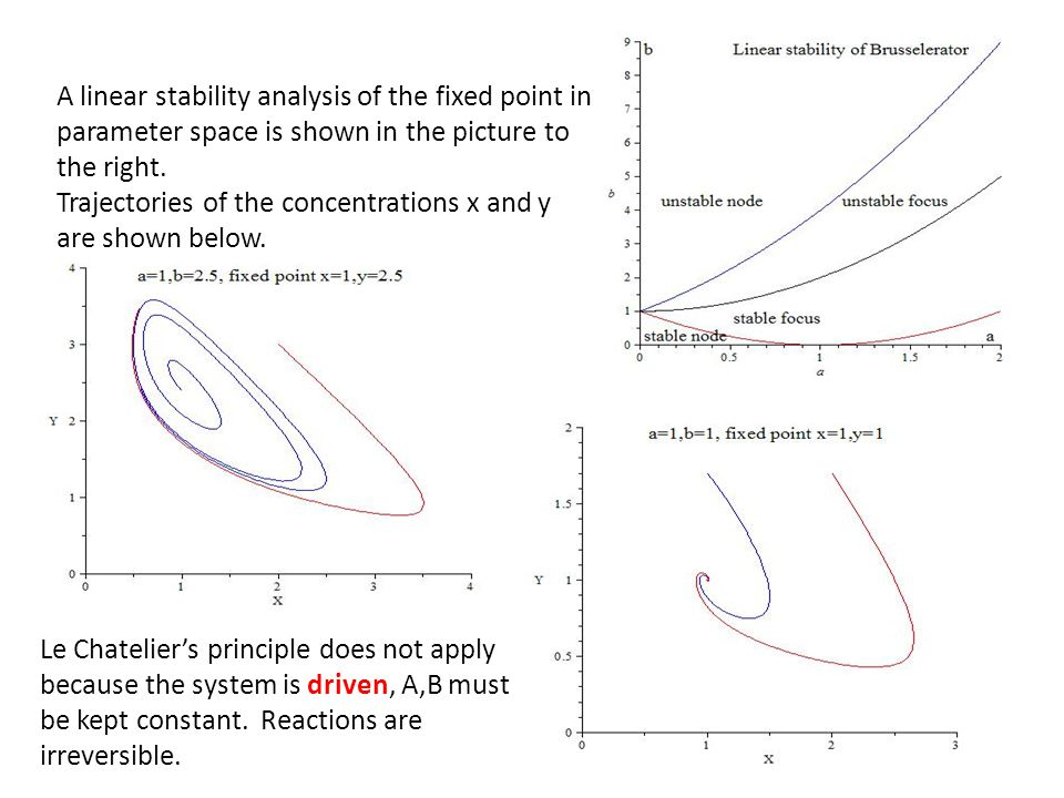 A linear stability analysis of the fixed point in