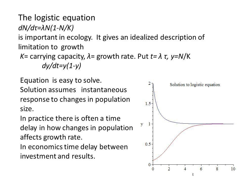 The logistic equation dN/dτ=λN(1-N/K)