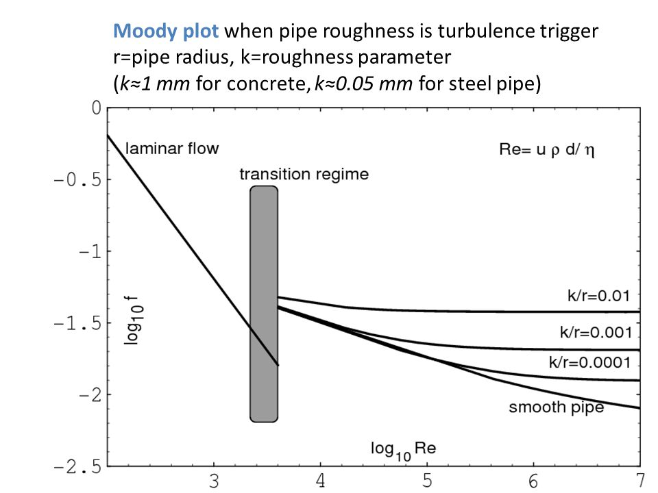 Moody plot when pipe roughness is turbulence trigger