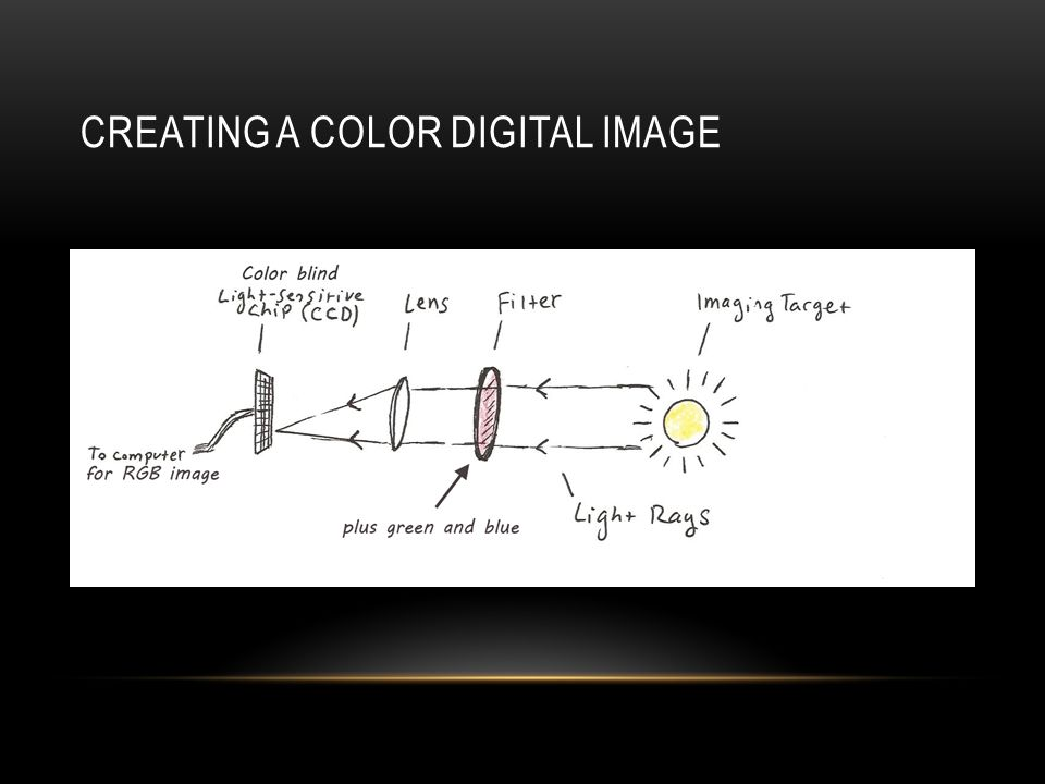 Creating a color digital image