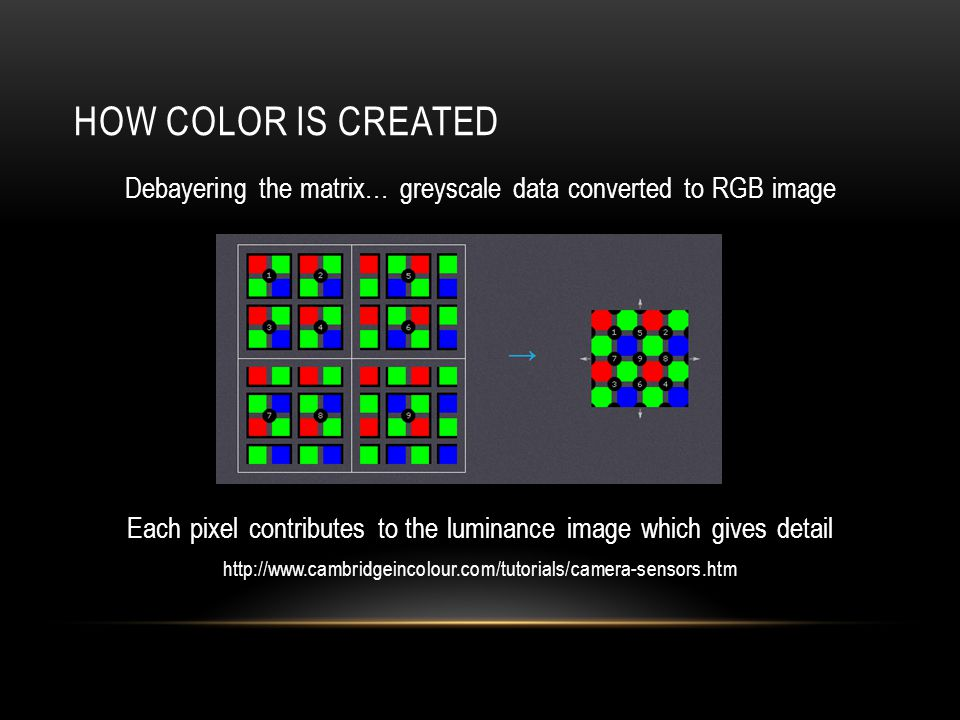 How color is created Debayering the matrix… greyscale data converted to RGB image. Each pixel contributes to the luminance image which gives detail.