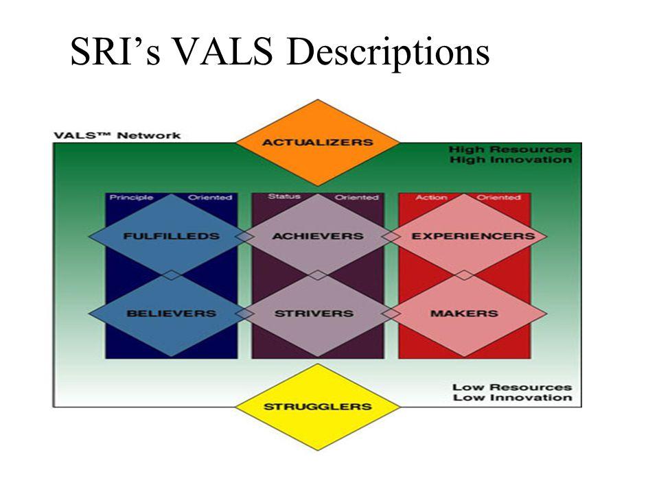 SRI's VALS Descriptions