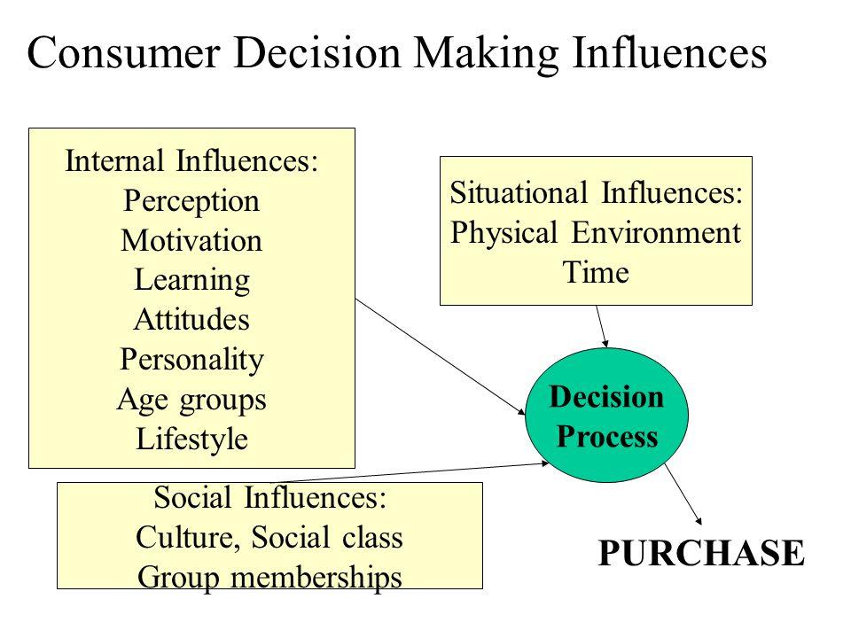 Consumer Decision Making Influences