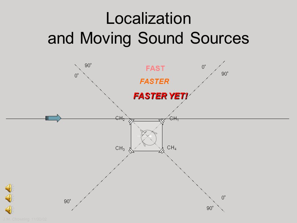 Localization and Moving Sound Sources