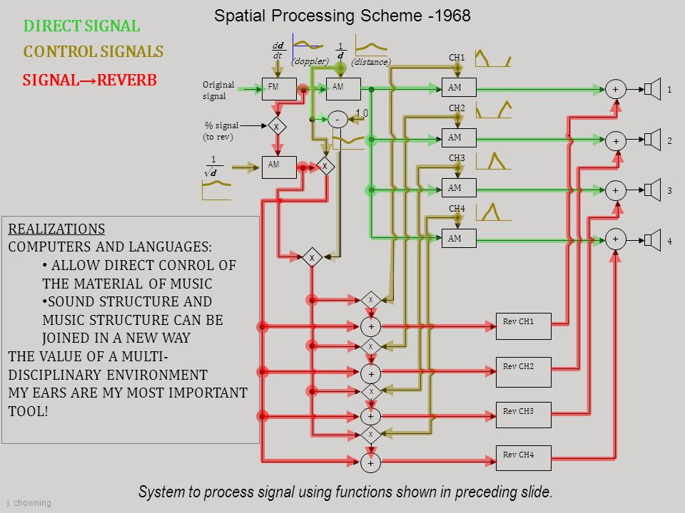 Spatial Processing Scheme -1968
