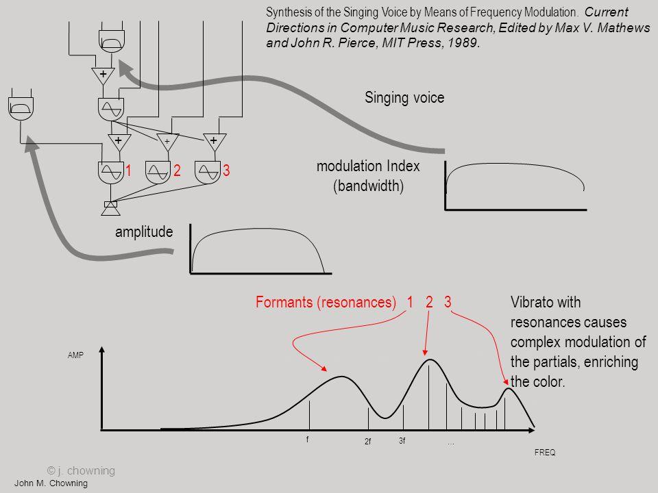 Formants (resonances) 1 2 3