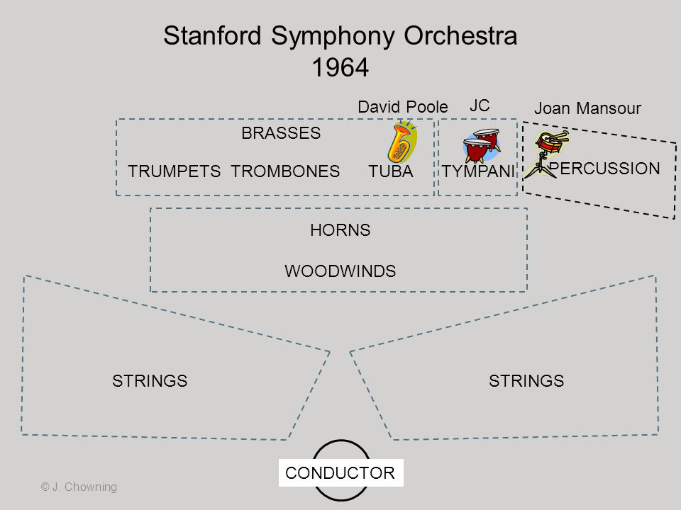 Stanford Symphony Orchestra 1964