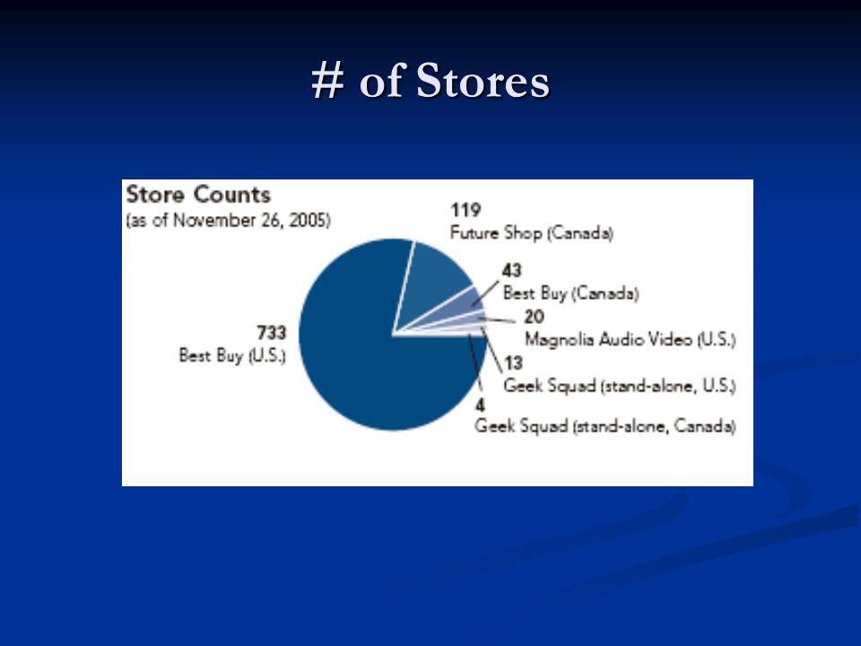 # of Stores