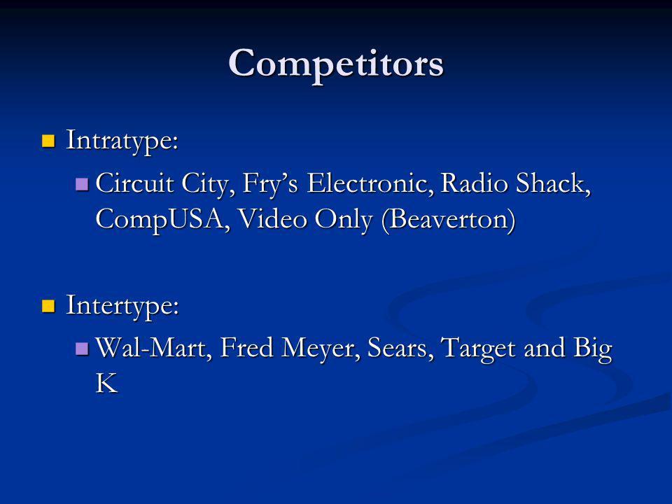 Competitors Intratype:
