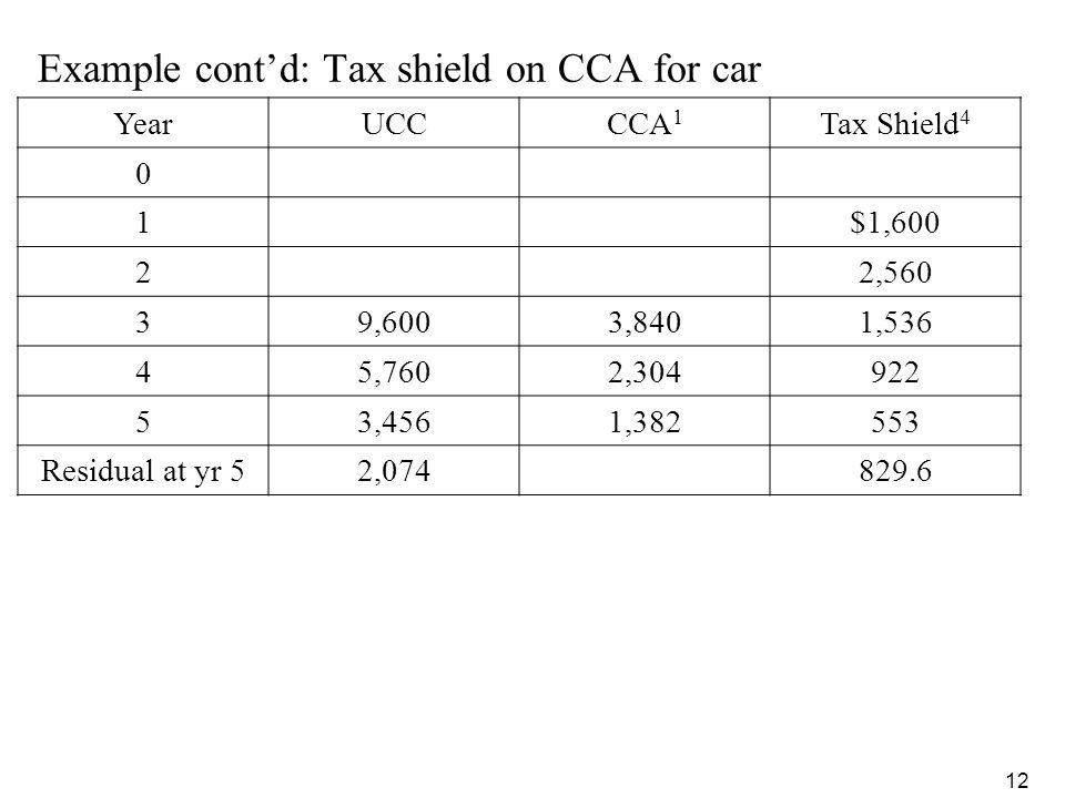 Example cont'd: Tax shield on CCA for car