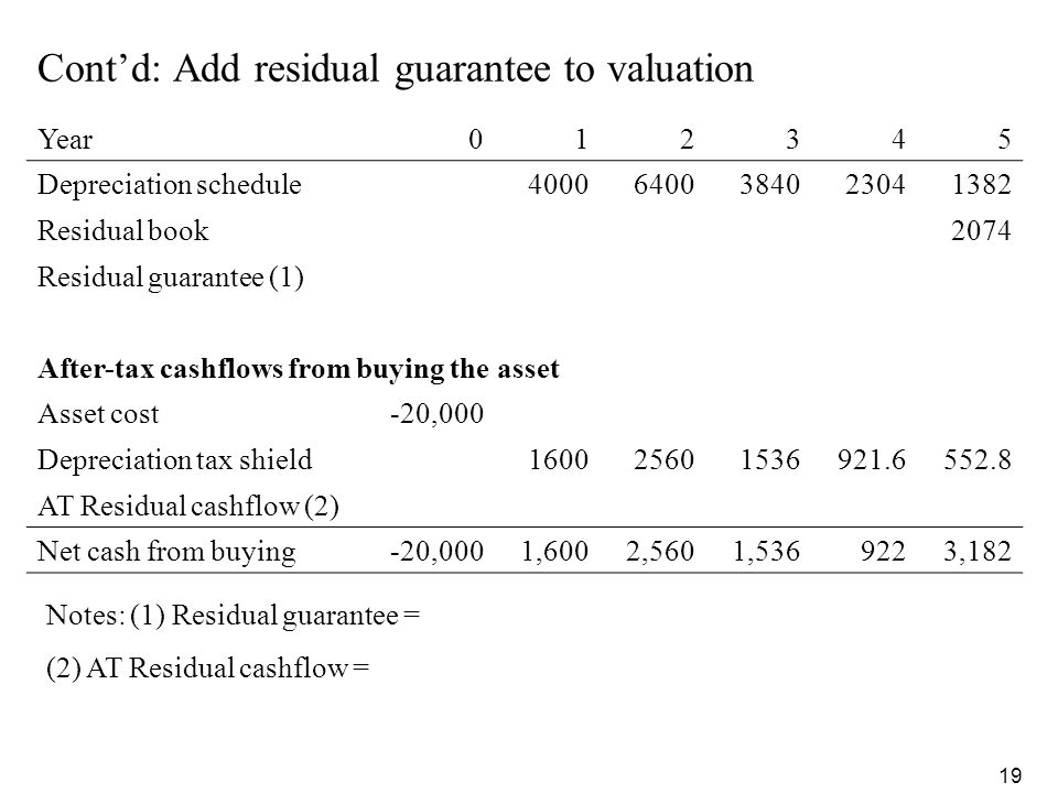 Cont'd: Add residual guarantee to valuation