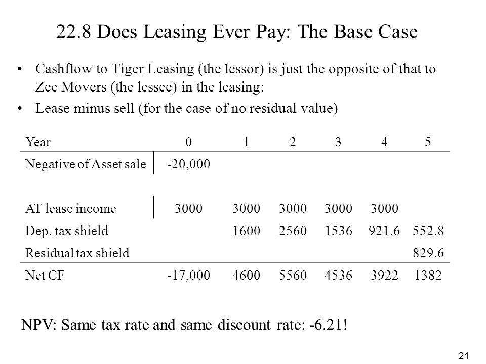 22.8 Does Leasing Ever Pay: The Base Case