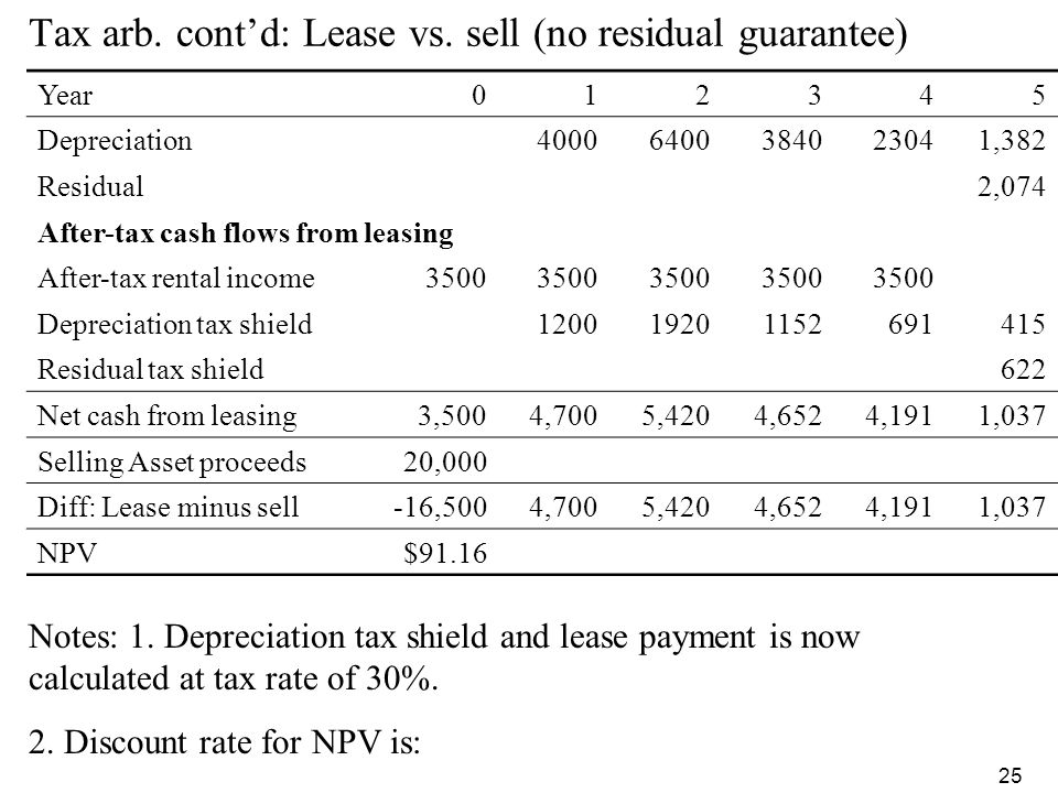 Tax arb. cont'd: Lease vs. sell (no residual guarantee)