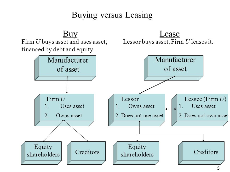 Buying versus Leasing Buy Lease Manufacturer of asset