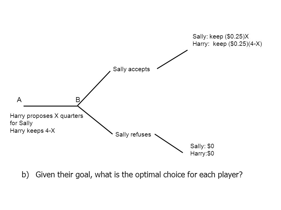 Given their goal, what is the optimal choice for each player