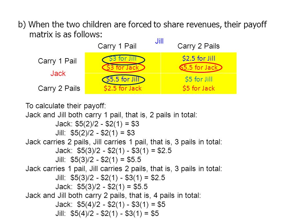 b) When the two children are forced to share revenues, their payoff matrix is as follows: