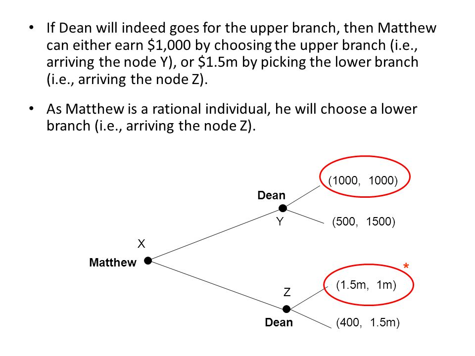 If Dean will indeed goes for the upper branch, then Matthew can either earn $1,000 by choosing the upper branch (i.e., arriving the node Y), or $1.5m by picking the lower branch (i.e., arriving the node Z).