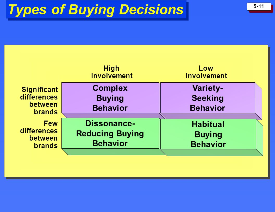 Types of Buying Decisions