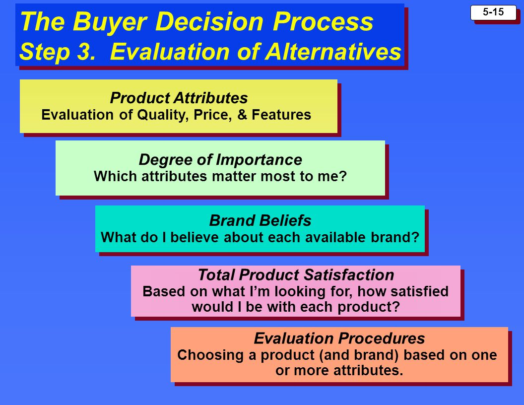 "buyer decision process Steps in the buying process a few months ago we published a report ""driving through the consumer's mind: buying decision is not influenced by the."