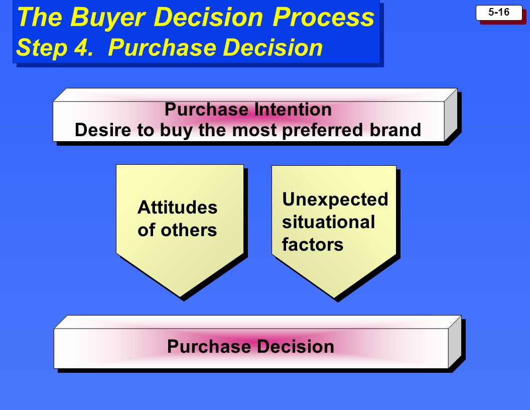 The Buyer Decision Process Step 4. Purchase Decision