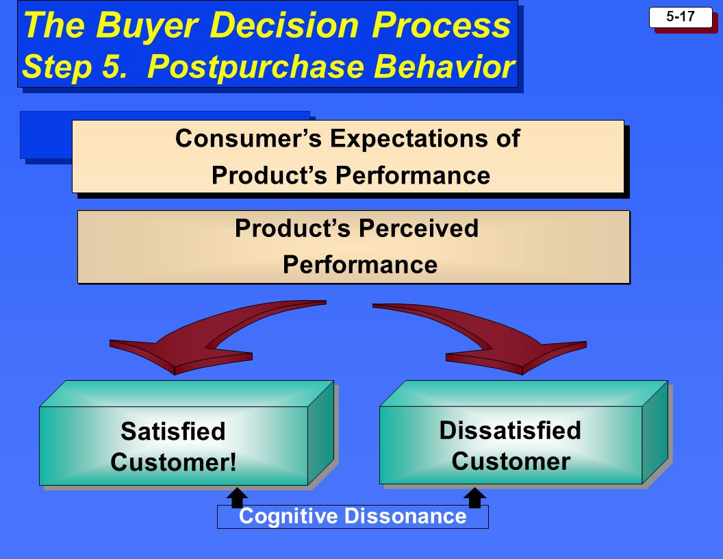 Consumer's Expectations of Product's Performance Dissatisfied Customer
