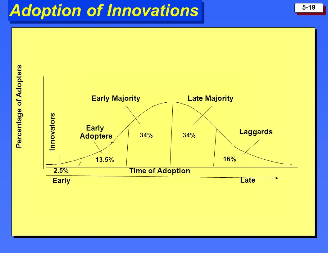 Adoption of Innovations