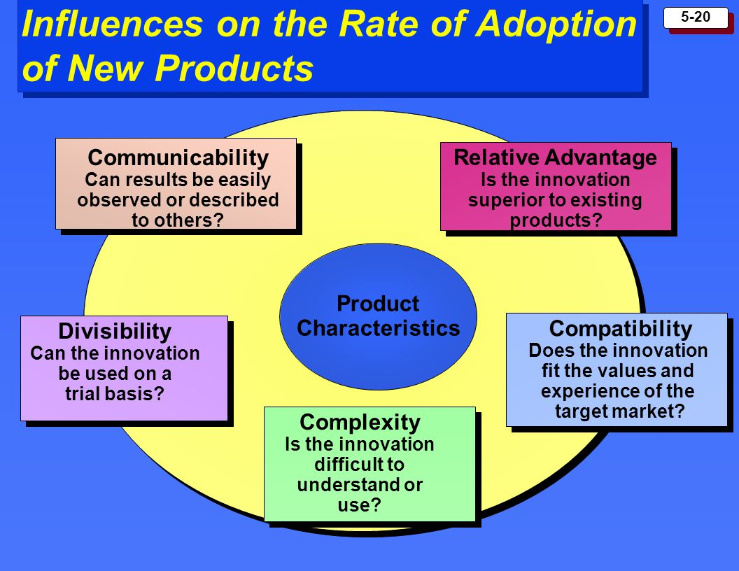 Influences on the Rate of Adoption of New Products