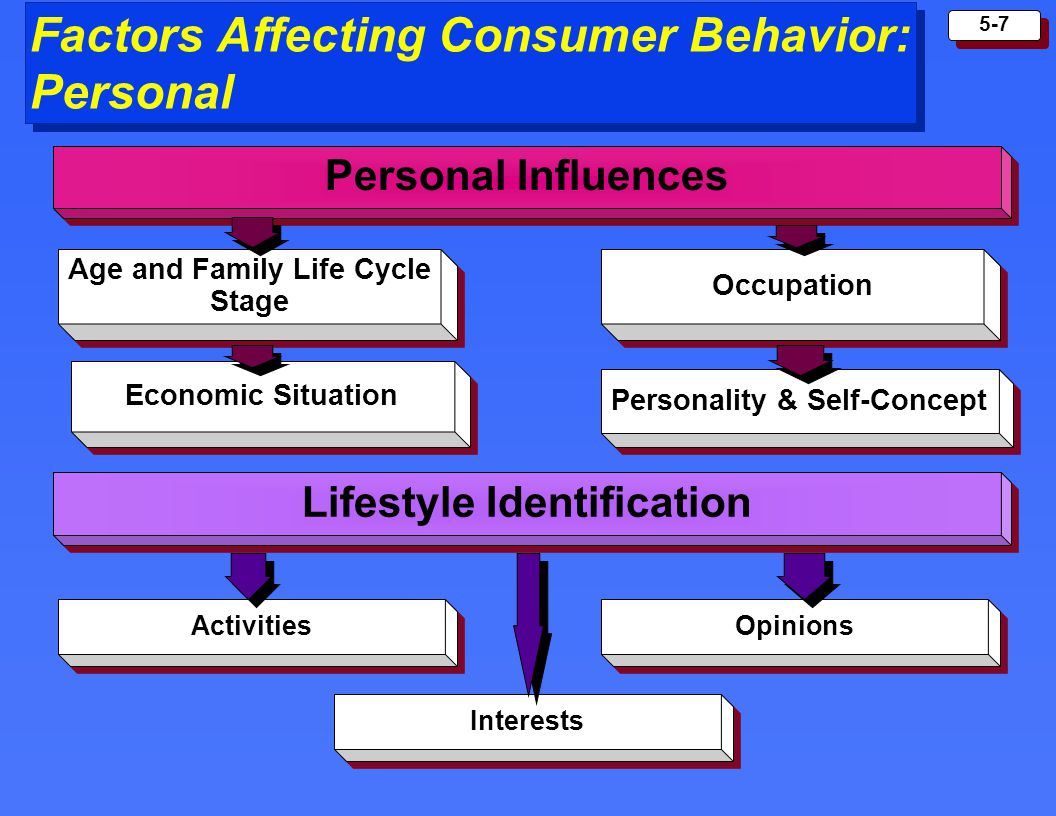 factors affecting consumer choice of bank There are probably a lot of other factors as well  a consumer need to select the best possible goods or market basket  consumer choice: budget constraints.