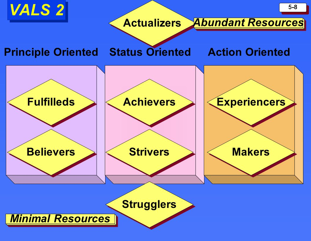 VALS 2 Abundant Resources Actualizers Principle Oriented