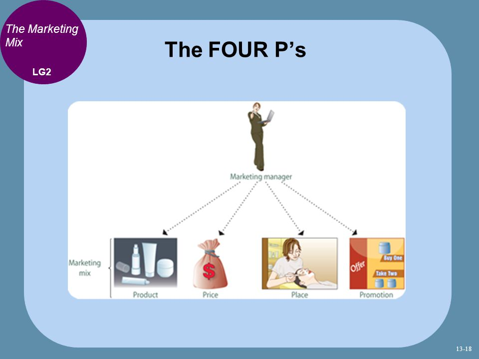 The FOUR P's The Marketing Mix LG2