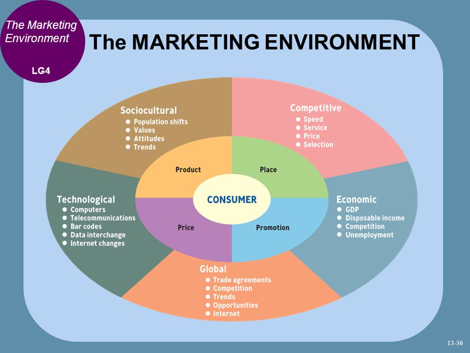 marketing environment of google As i mentioned in my two previous articles from this series ('shape your marketing strategy with a marketing audit' and 'marketing audit tools: external environment'), a marketing audit is a comprehensive, systematic, independent and periodic evaluation of a company's marketing assets it.