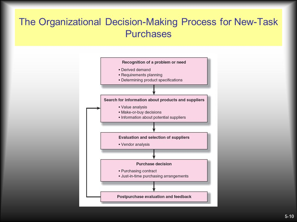 The Organizational Decision-Making Process for New-Task Purchases