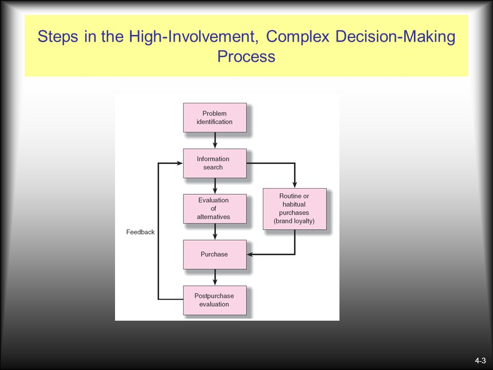 Steps in the High-Involvement, Complex Decision-Making Process