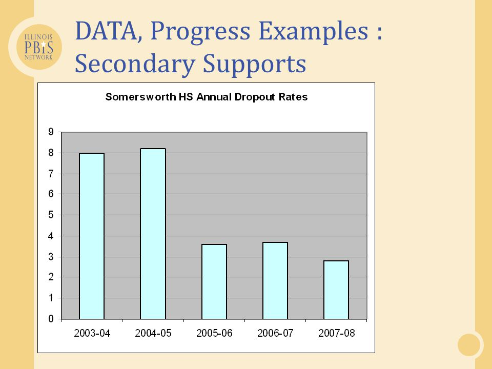 DATA, Progress Examples : Secondary Supports