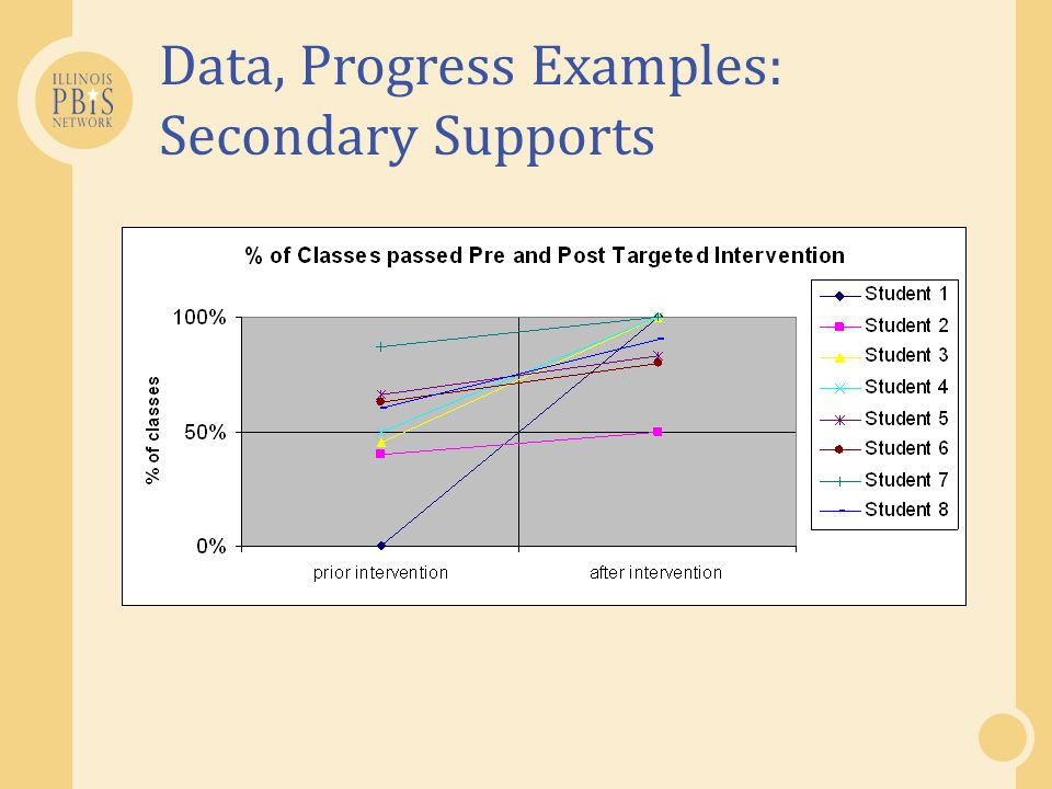 Data, Progress Examples: Secondary Supports