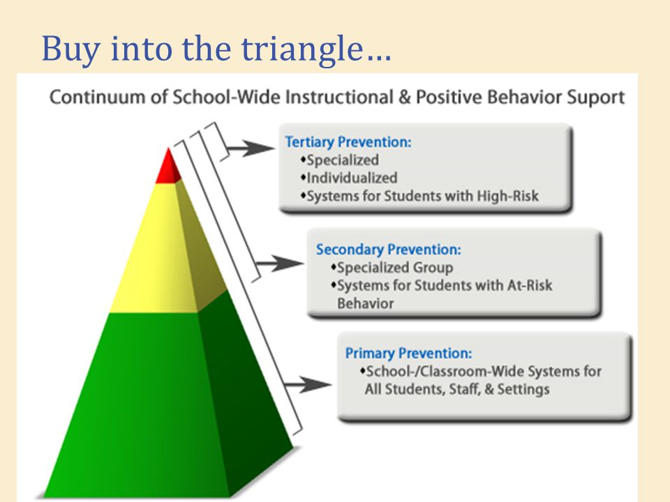 Buy into the triangle… Add triangle: