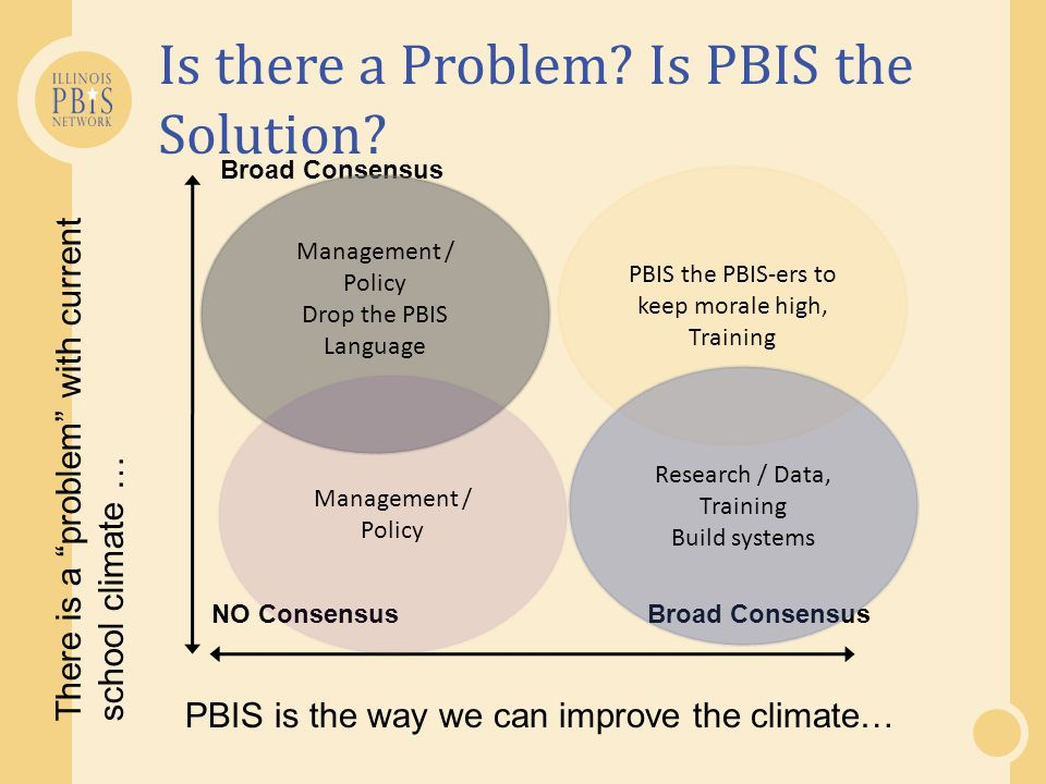 Is there a Problem Is PBIS the Solution