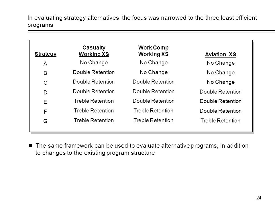 In evaluating strategy alternatives, the focus was narrowed to the three least efficient programs
