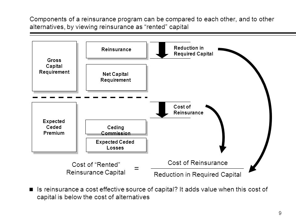 Components of a reinsurance program can be compared to each other, and to other alternatives, by viewing reinsurance as rented capital